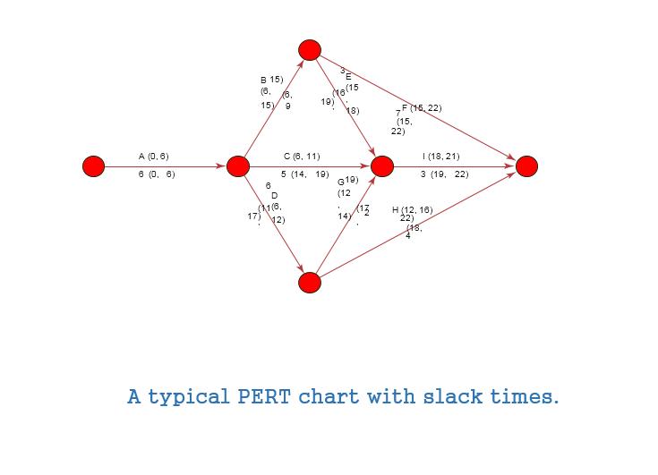Pert Chart Template 17