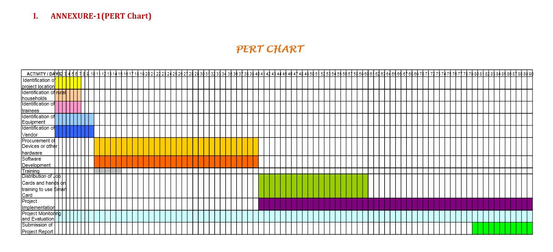 Pert Chart Template 18