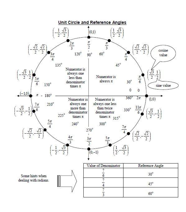 unit circle chart 07
