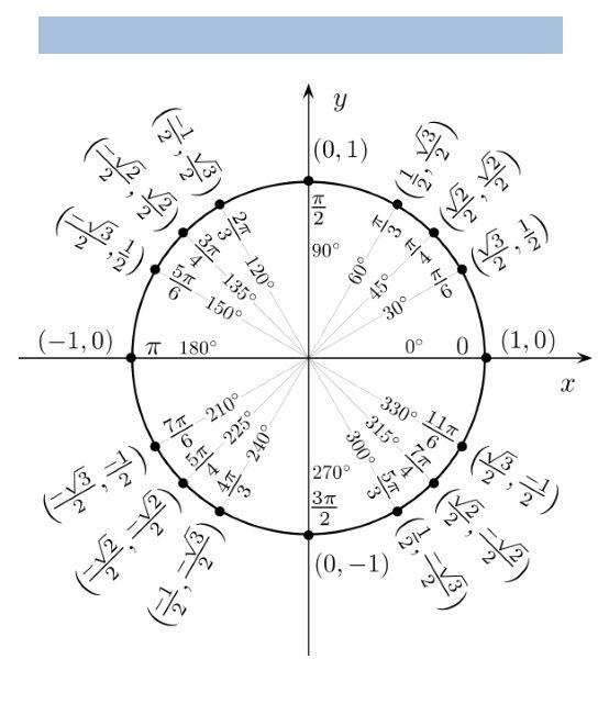 unit circle chart 12