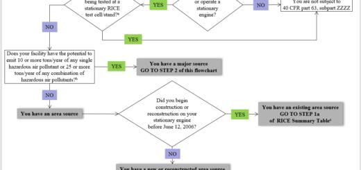 Flow Chart Template 05